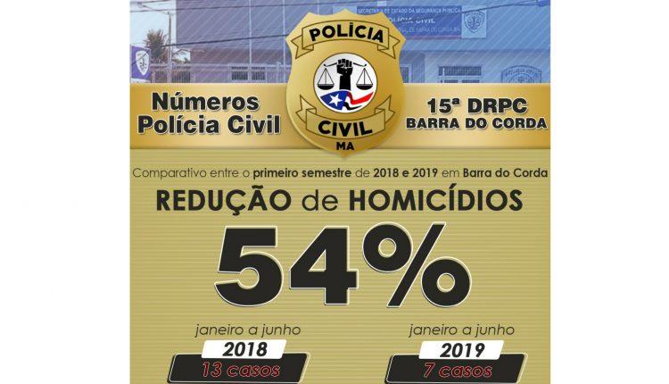 Polícia Civil reduz o índice de homicídios em mais uma regional