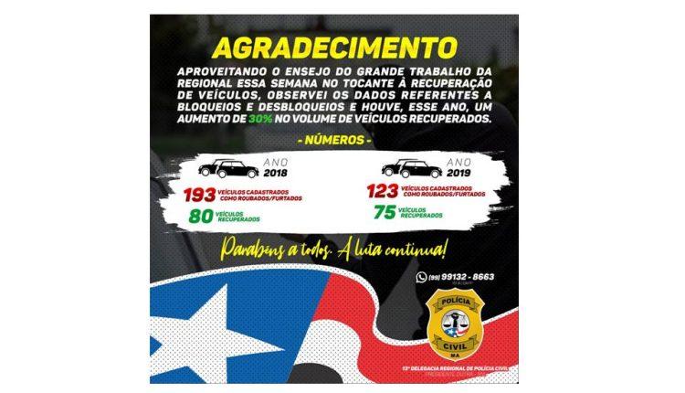 POLÍCIA CIVIL AUMENTA EM 30% A RECUPERAÇÃO DE VEÍCULOS ROUBADOS/FURTADOS NA REGIONAL DE PRESIDENTE DUTRA